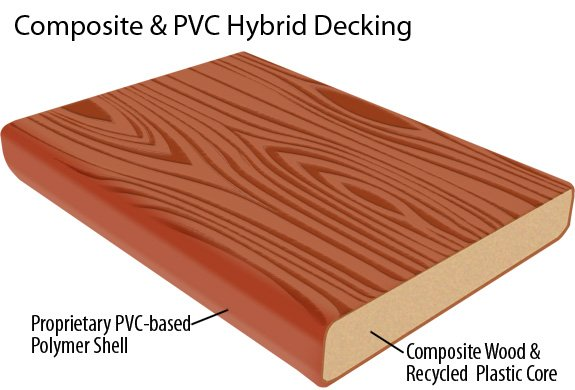 Decking materials vinyl decking material prices for Capped composite decking prices