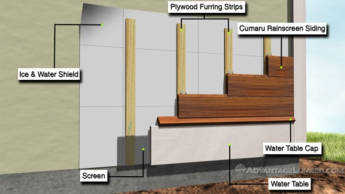 Wood Siding Advantagelumber Decking Blog Page 2
