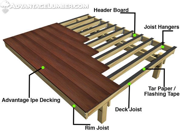 pro deck installation tip deck joist waterproofing