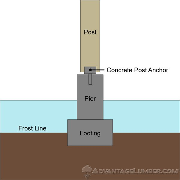 Frost footings help keep post movement down, whether it's on your deck posts or stair posts.