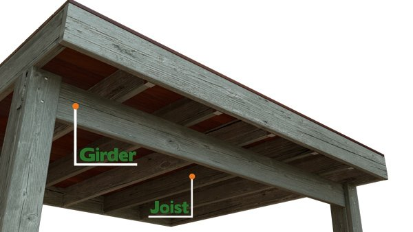 Girders and joists work together as the support system for your deck.