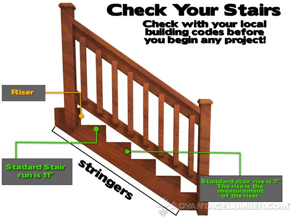 Don't neglect your stairway. Ensure it's up to code and comfortable for you and your guests to travel on.