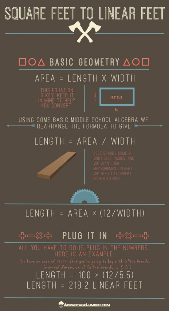 This infographic shows how to convert square feet to linear feet the mathematical way.